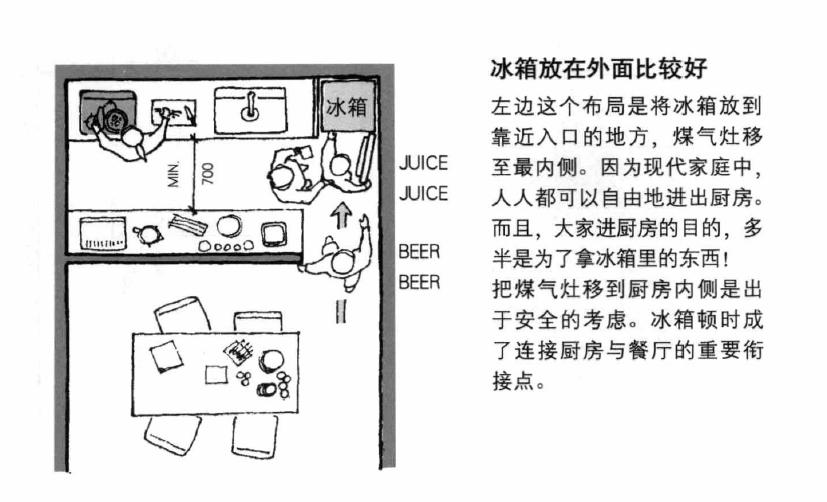 锦州装修设计:冰箱到底放在哪里才真的好-养老院设计 |养老地产 |辽宁中古养老院规划设计研究所